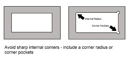 Design Guide - Internal Corners